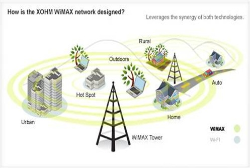 base station wimax