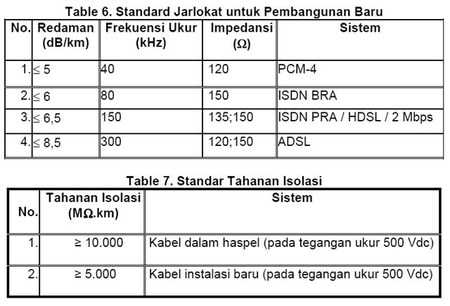 Standardisasi Parameter Berbagai Layanan Telekomunikasi Broadband ...